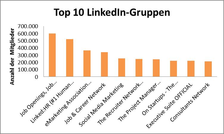 Top 10 LinkedIn-Gruppen