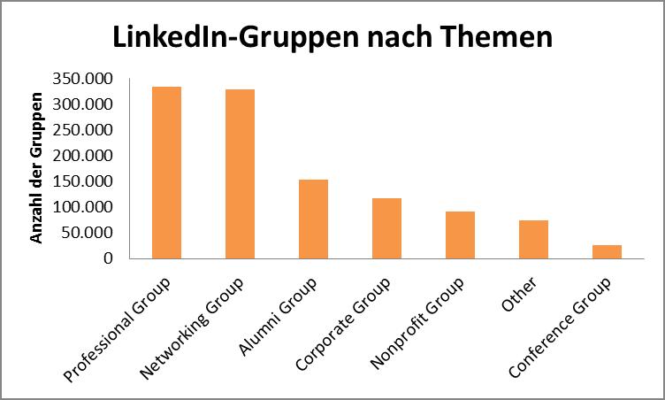 LinkedIn-Gruppen nach Themen