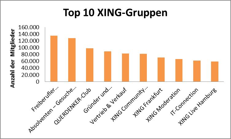 Top 10 XING-Gruppen