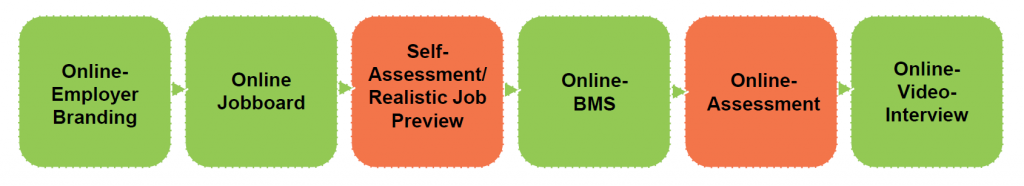 eRecruiting Prozesskette